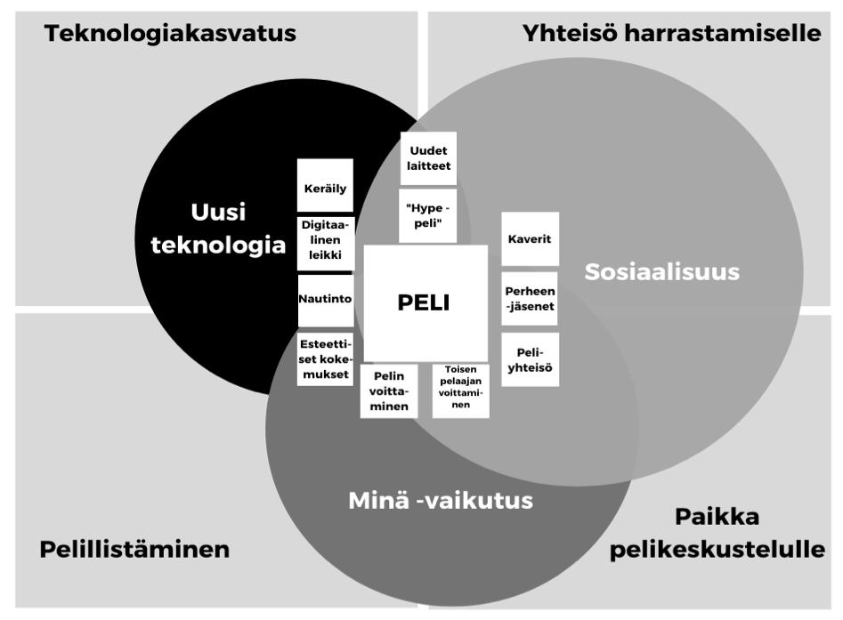 Kuvio 1. Nuorisotyölliset toimintamahdollisuudet pelien merkitysten perusteella. Pelien merkitykset ovat neliöissä ja niiden yläkategoriat ympyröissä. Nuorisotyön toimintamahdollisuudet on kuvattu kuvion reunoille.