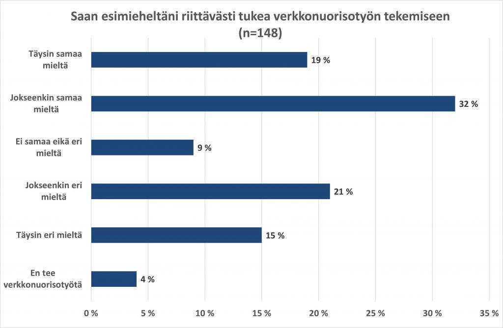 Kuvio esimeheltä saaman tuen määrästä verkkonuorisotyössä. Vastaajia 148, joista 19% täysin samaa mieltä, 32% jokseenkin samaa mieltä, 9% ei samaa eikä eri mieltä, 21% jokseenkin eri mieltä, 15% täysin eri mieltä ja 4% ei tee verkkonuorisotyötä.